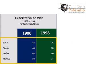 Expectativa de Vida entre 1900 e 1998: Estados Unidos: 47 e 76, Itália: 44 e 78, Japão: 44 e 80, México: 33 e 74