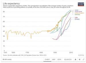 Evolução da expectativa de vida